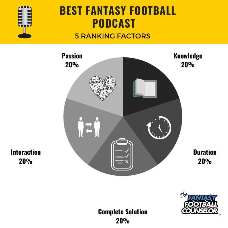 Best Fantasy Football Factors